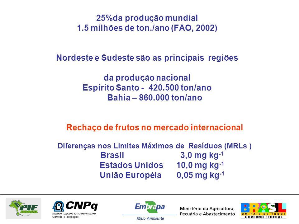 Conselho Nacional de Desenvolvimento Científico e Tecnológico 25%da produção mundial 1.5 milhões de ton./ano (FAO, 2002) Nordeste e Sudeste são as pri
