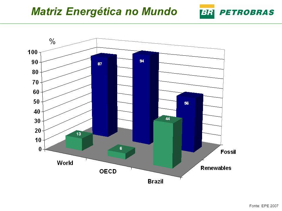 Matriz Energética no Mundo Fonte: EPE 2007
