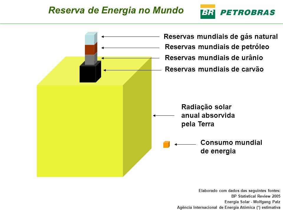 Consumo mundial de energia Radiação solar anual absorvida pela Terra Reservas mundiais de carvão Reservas mundiais de gás natural Reservas mundiais de