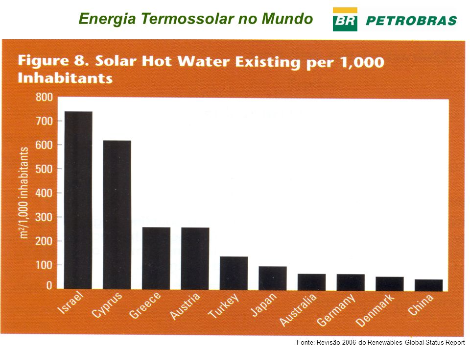 Energia Termossolar no Mundo Fonte: Revisão 2006 do Renewables Global Status Report