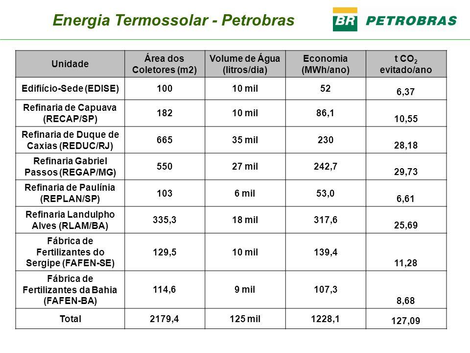 Energia Termossolar - Petrobras Unidade Área dos Coletores (m2) Volume de Água (litros/dia) Economia (MWh/ano) t CO 2 evitado/ano Edifiício-Sede (EDIS