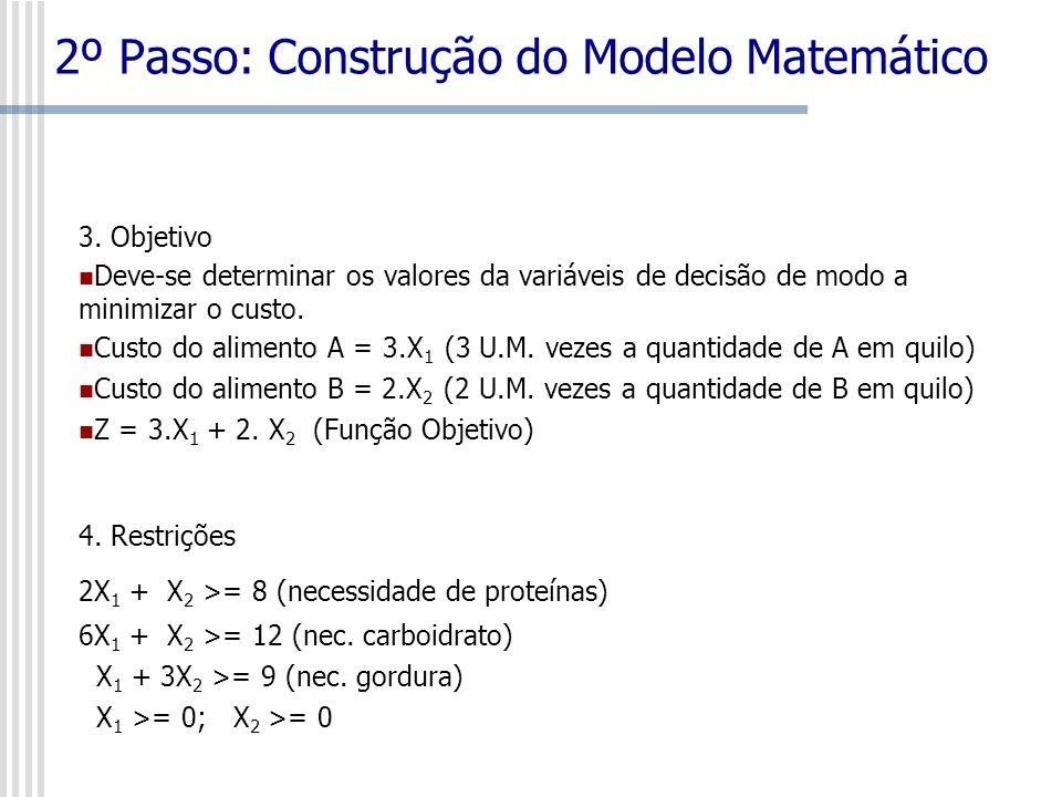 MODELO Minimizar Z = 3.X 1 + 2.