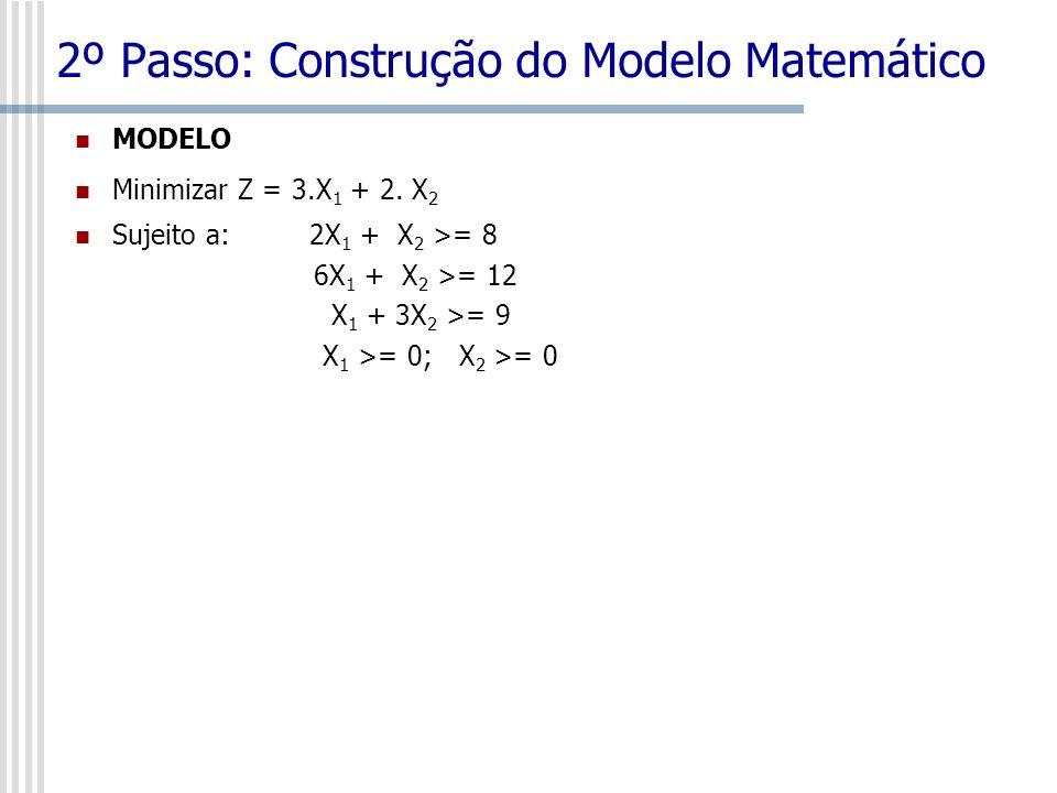 24 3º Passo: Solução do Modelo Resolver um modelo é achar uma solução (valores para as variáveis de decisão) que não viole as restrições e que otimize (max ou mim) a função objetivo.