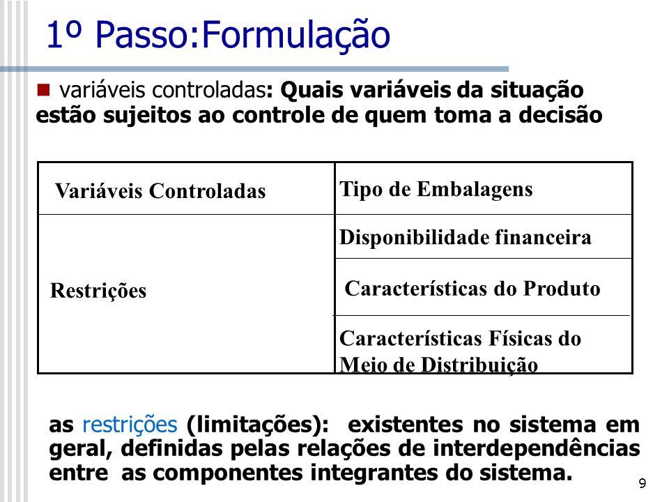 10 1º Passo:Formulação variáveis não controladas: Intempéries Ambientais Satisfação do Cliente Fragilidade do Produto Variáveis Não Controladas