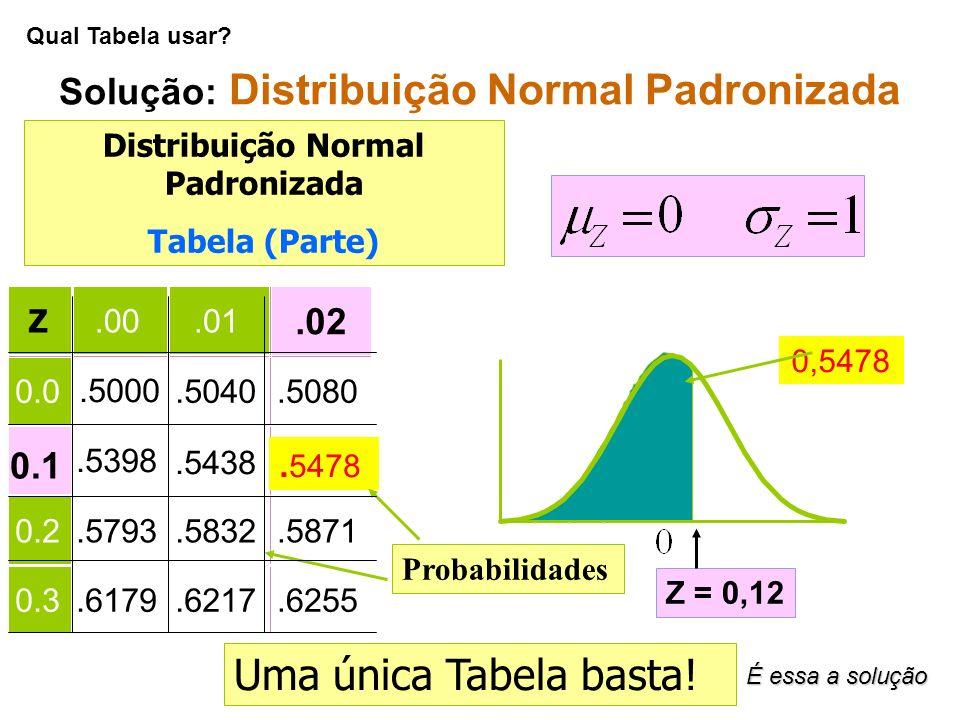 Solução: Distribuição Normal Padronizada Z.00.01 0.0.5000.5040.5080.5398.5438 0.2.5793.5832.5871 0.3.6179.6217.6255 0,5478.02 0.1. 5478 Distribuição N