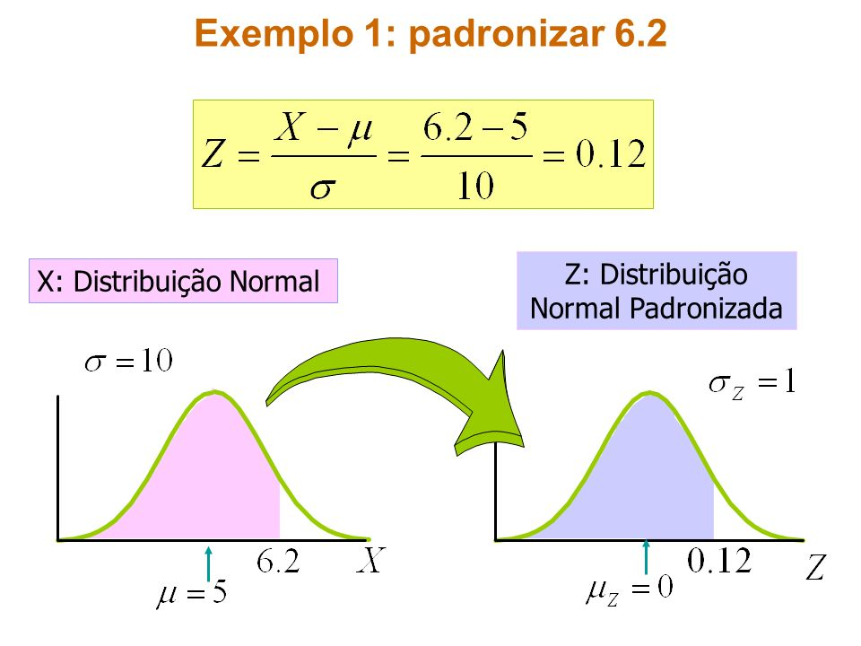 Exemplo 1: padronizar 6.2 X: Distribuição Normal Z: Distribuição Normal Padronizada