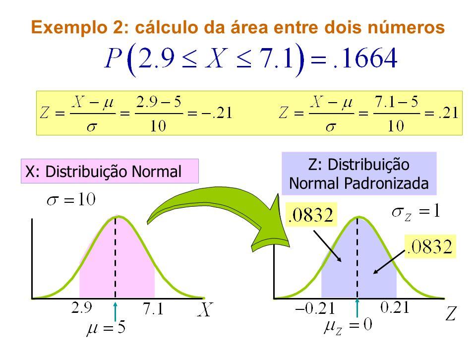 Exemplo 2: cálculo da área entre dois números X: Distribuição Normal Z: Distribuição Normal Padronizada