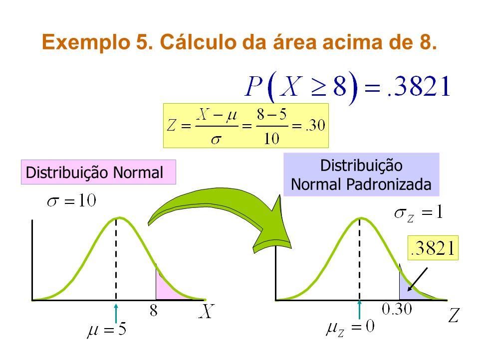 Exemplo 5. Cálculo da área acima de 8. Distribuição Normal Distribuição Normal Padronizada