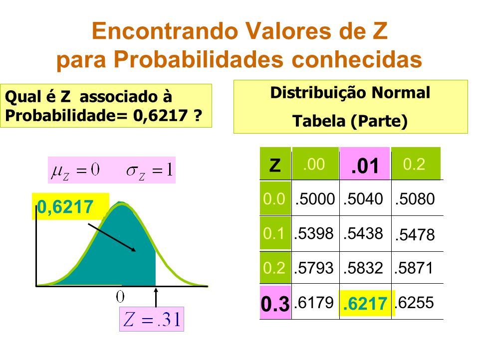 0,6217 Encontrando Valores de Z para Probabilidades conhecidas Z.000.2 0.0.5000.5040.5080 0.1.5398.5438.5478 0.2.5793.5832.5871.6179.6255.01 0.3 Distr