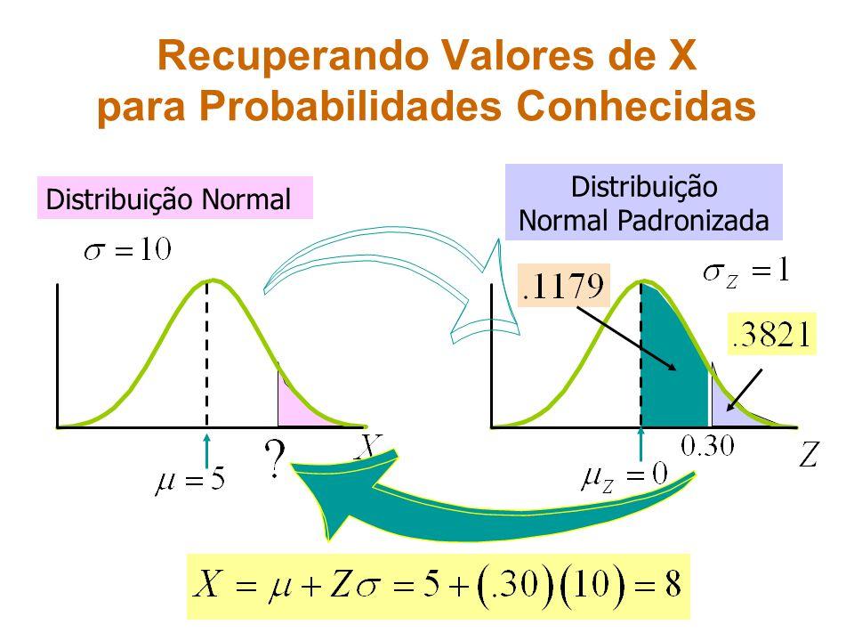 Recuperando Valores de X para Probabilidades Conhecidas Distribuição Normal Distribuição Normal Padronizada