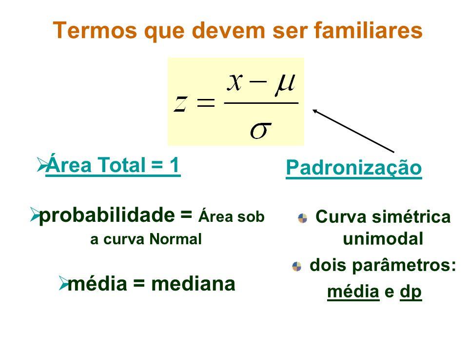 Termos que devem ser familiares Curva simétrica unimodal dois parâmetros: média e dp Área Total = 1 probabilidade = Área sob a curva Normal média = me