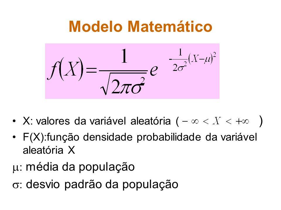 Modelo Matemático X: valores da variável aleatória ( ) F(X):função densidade probabilidade da variável aleatória X média da população desvio padrão da