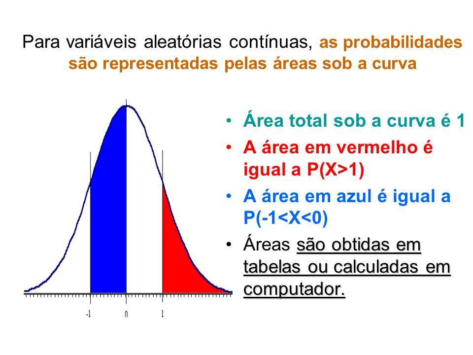 Para variáveis aleatórias contínuas, as probabilidades são representadas pelas áreas sob a curva Área total sob a curva é 1 A área em vermelho é igual