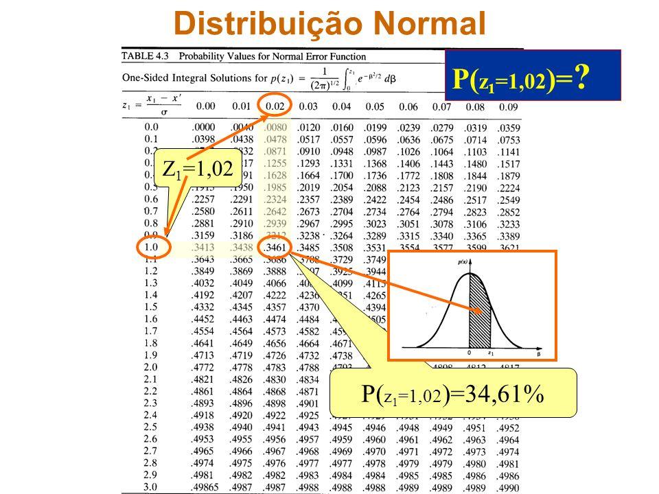 Distribuição Normal Z 1 =1,02 P( z 1 =1,02 )=34,61% P( z 1 =1,02 )= ?