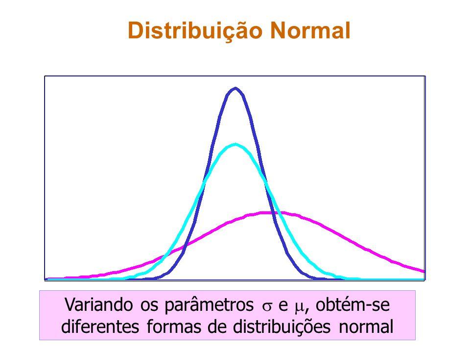 Distribuição Normal Variando os parâmetros e, obtém-se diferentes formas de distribuições normal