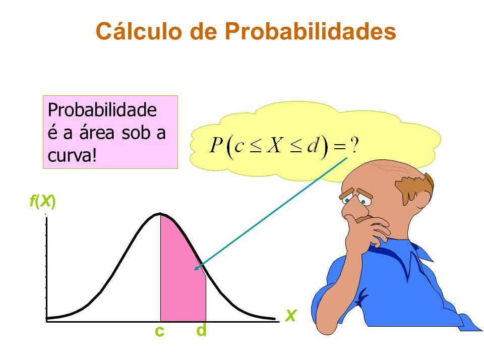 Cálculo de Probabilidades Probabilidade é a área sob a curva! c d X f(X)f(X)
