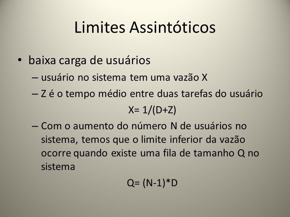 Limites Assintóticos inferior de X(N) X(N)N/(N×D+Z) limite superior da vazão do sistema ocorre quando um usuário não gasta tempo em fila X(N) N/(D+Z) Combinando as análises temos os seguintes limites assintóticos N/(N×D+Z) X(N) min[1/Dmáx,N/(D+Z)]
