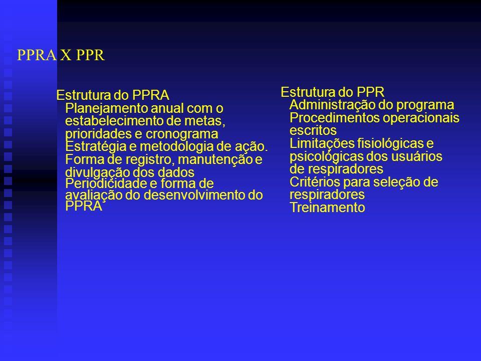 PPRA X PPR Estrutura do PPRA Planejamento anual com o estabelecimento de metas, prioridades e cronograma Estratégia e metodologia de ação.