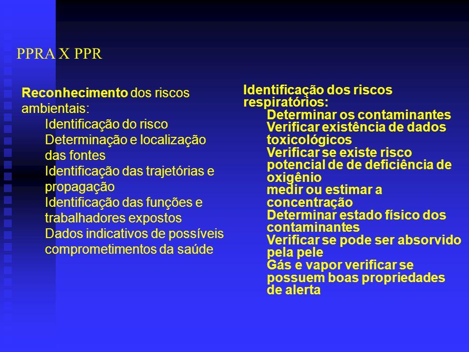 PPRA X PPR Reconhecimento dos riscos ambientais: Identificação do risco Determinação e localização das fontes Identificação das trajetórias e propagação Identificação das funções e trabalhadores expostos Dados indicativos de possíveis comprometimentos da saúde Identificação dos riscos respiratórios: Determinar os contaminantes Verificar existência de dados toxicológicos Verificar se existe risco potencial de de deficiência de oxigênio medir ou estimar a concentração Determinar estado físico dos contaminantes Verificar se pode ser absorvido pela pele Gás e vapor verificar se possuem boas propriedades de alerta