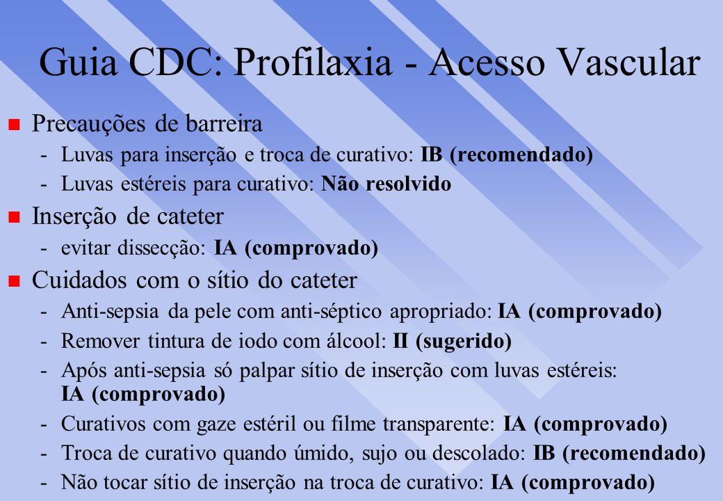 Guia CDC: Profilaxia - Acesso Vascular n Precauções de barreira -Luvas para inserção e troca de curativo: IB (recomendado) -Luvas estéreis para curati