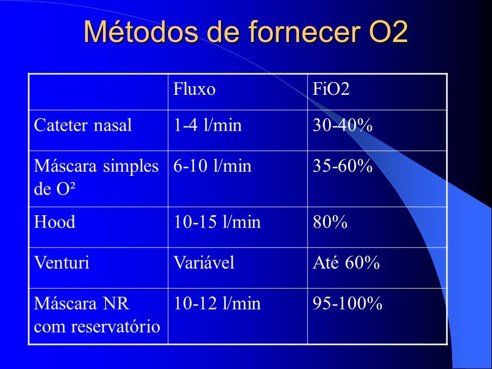 Métodos de fornecer O2 FluxoFiO2 Cateter nasal1-4 l/min30-40% Máscara simples de O² 6-10 l/min35-60% Hood10-15 l/min80% VenturiVariávelAté 60% Máscara