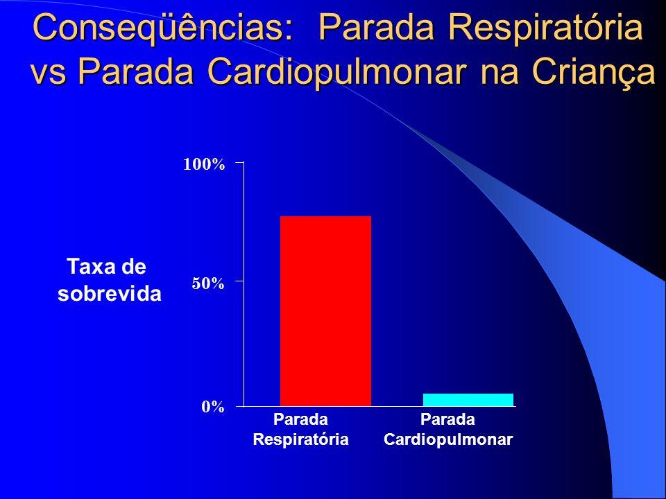 Conseqüências: Parada Respiratória vs Parada Cardiopulmonar na Criança 100% 50% 0% Parada Respiratória Parada Cardiopulmonar Taxa de sobrevida