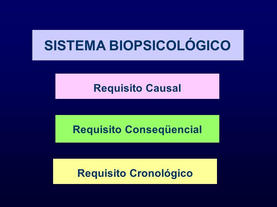 SISTEMA BIOPSICOLÓGICO Requisito Causal Requisito Conseqüencial Requisito Cronológico