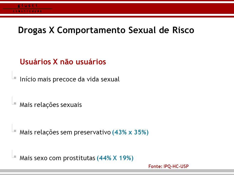 Drogas X Comportamento Sexual de Risco Usuários X não usuários Início mais precoce da vida sexual Mais relações sexuais Mais relações sem preservativo