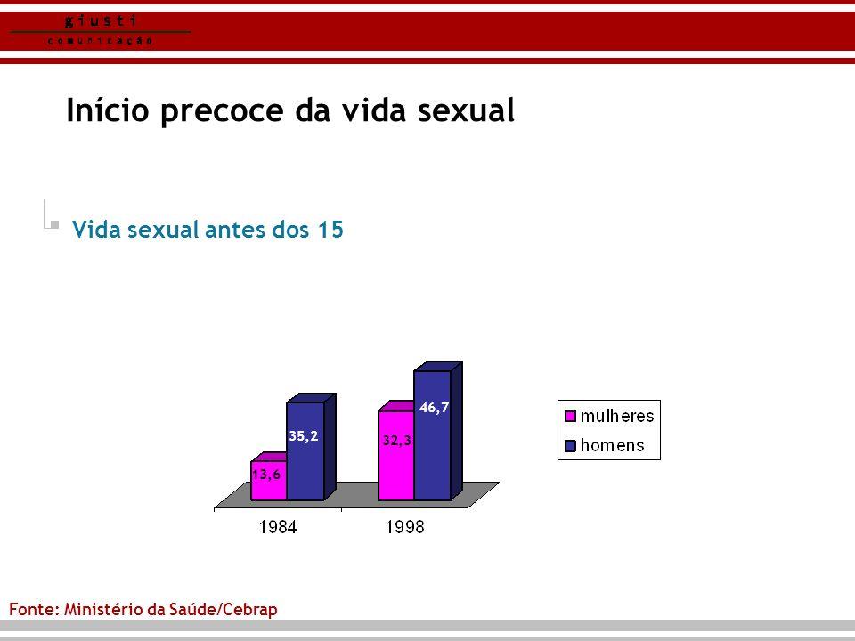 Início precoce da vida sexual Fonte: Ministério da Saúde/Cebrap 35,2 32,3 46,7 13,6 Vida sexual antes dos 15