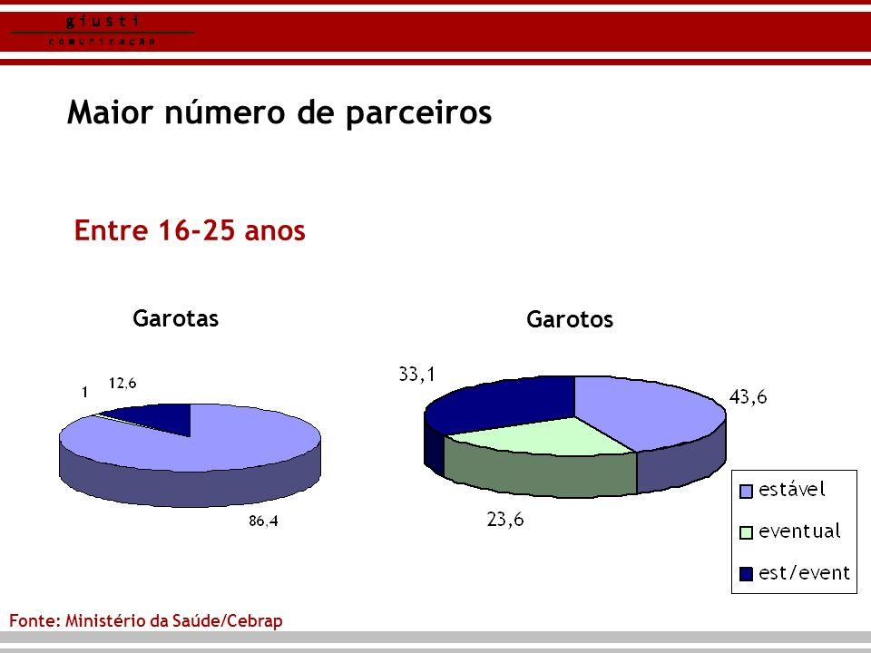 Maior número de parceiros Entre 16-25 anos Garotas Garotos Fonte: Ministério da Saúde/Cebrap