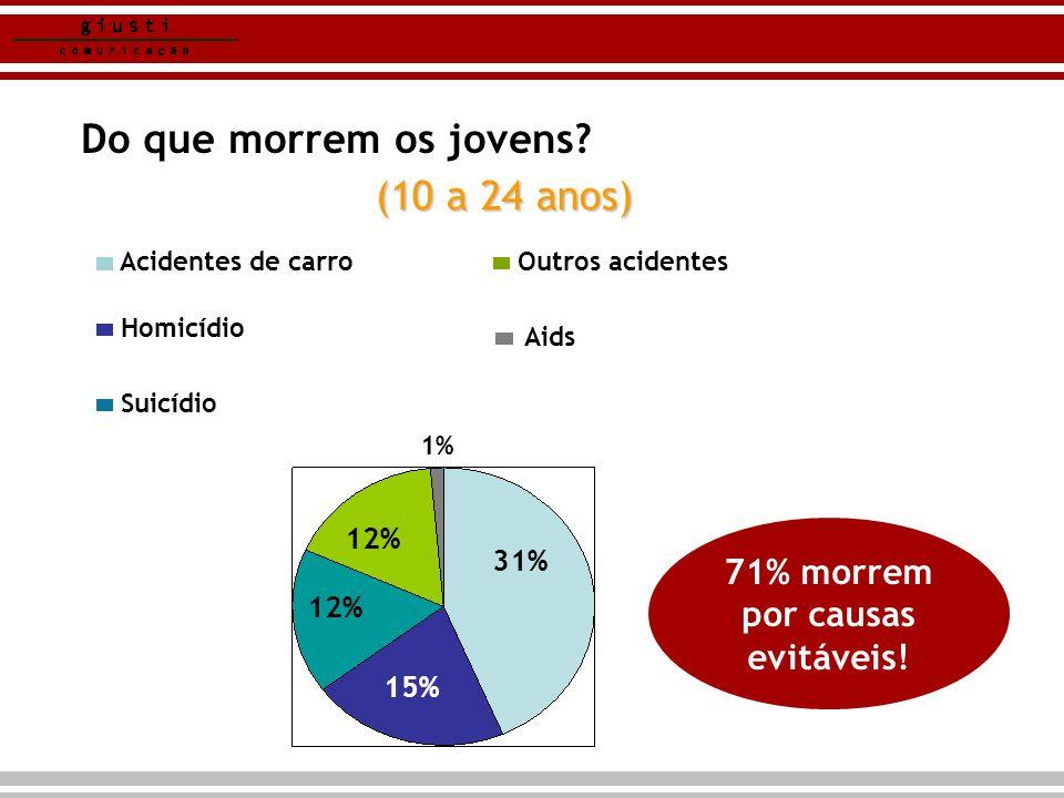 71% morrem por causas evitáveis! Do que morrem os jovens? (10 a 24 anos) 31% 12% 15% 1% Homicídio Acidentes de carro Suicídio Outros acidentes Aids 12