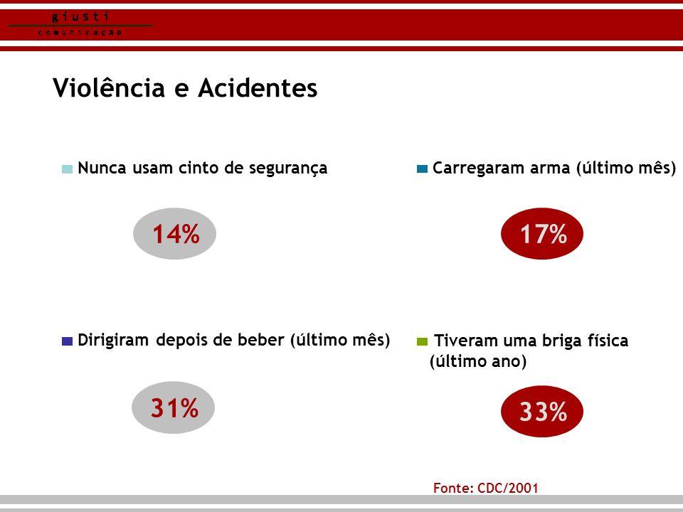 Violência e Acidentes 31% Fonte: CDC/2001 Dirigiram depois de beber (último mês) Nunca usam cinto de segurança Carregaram arma (último mês) Tiveram um