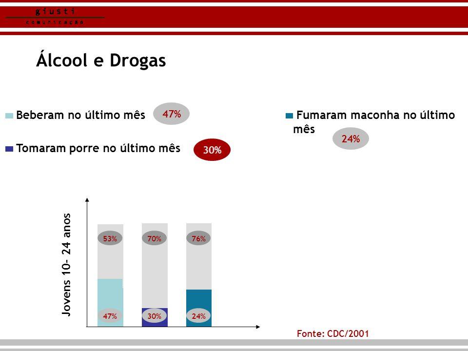 Álcool e Drogas Fonte: CDC/2001 30% Tomaram porre no último mês Beberam no último mês Fumaram maconha no último mês 47% 30% 24% 14% 47% 53%70% 30% 76%