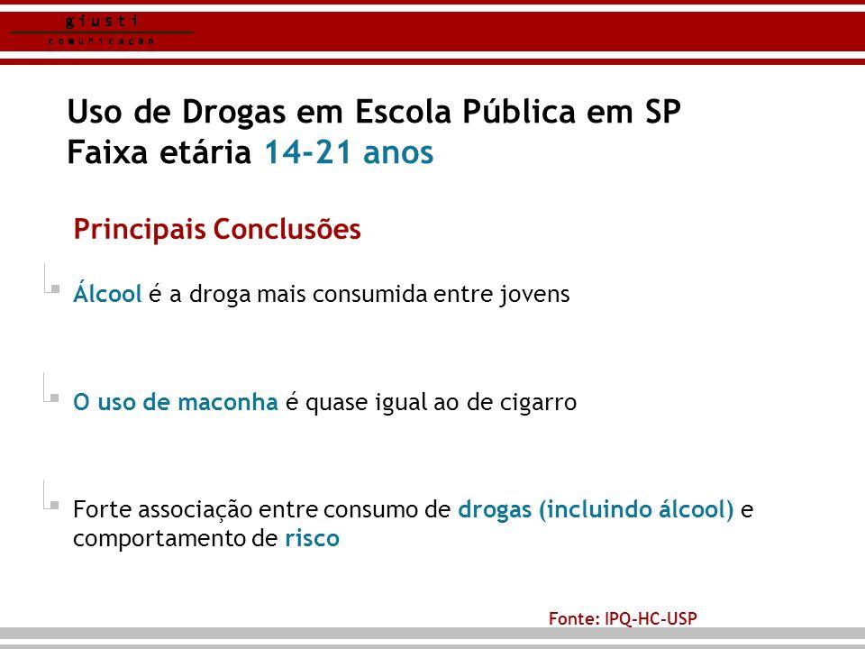 Uso de Drogas em Escola Pública em SP Faixa etária 14-21 anos Principais Conclusões Álcool é a droga mais consumida entre jovens O uso de maconha é qu