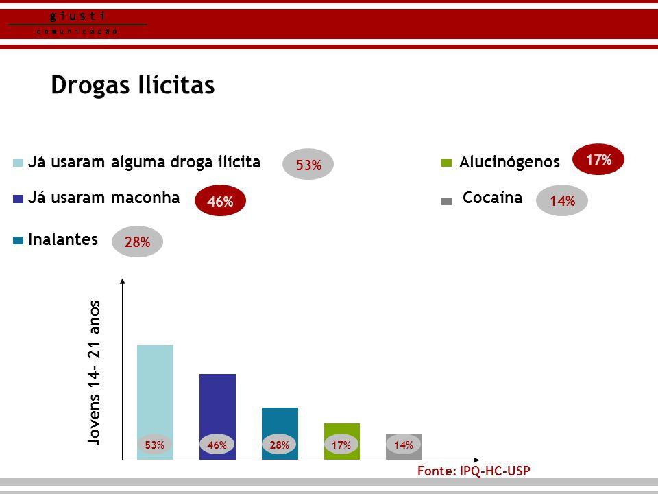 Drogas Ilícitas Fonte: IPQ-HC-USP Já usaram maconha Já usaram alguma droga ilícita Inalantes Alucinógenos Cocaína 53% 46% 28% Jovens 14- 21 anos 17% 1