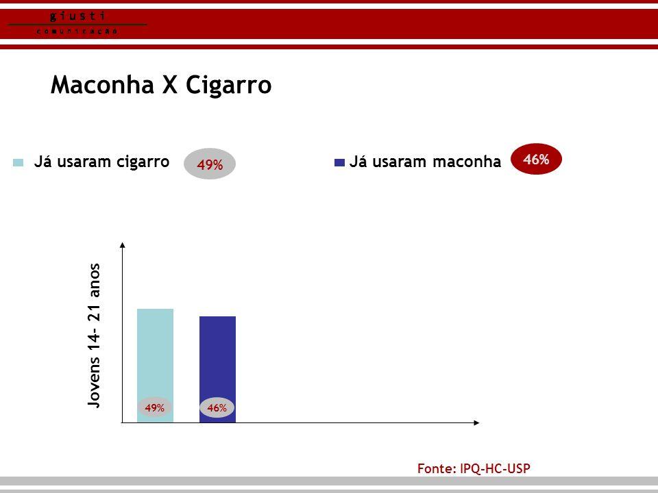 Álcool 85% já tinham usado álcool Fonte: IPQ-HC-USP
