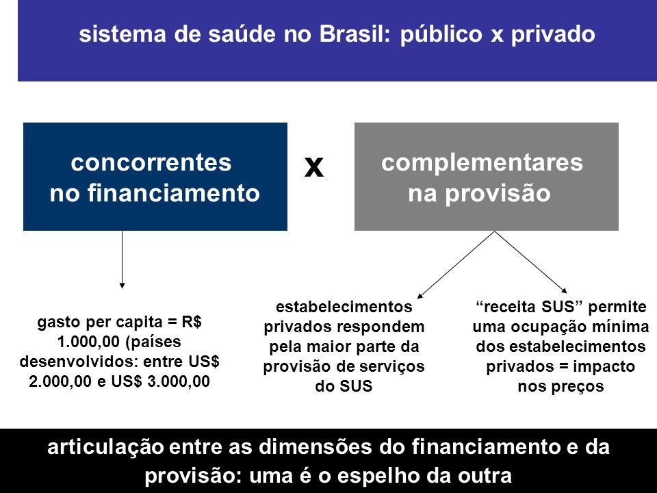 inserção privada na provisão de serviços ao SUS: o caso das Organizações Sociais de Saúde do estado de São Paulo condições de financiamento do modelo OSS regulação dos preços mercantilização da provisão: implicações sistêmicas