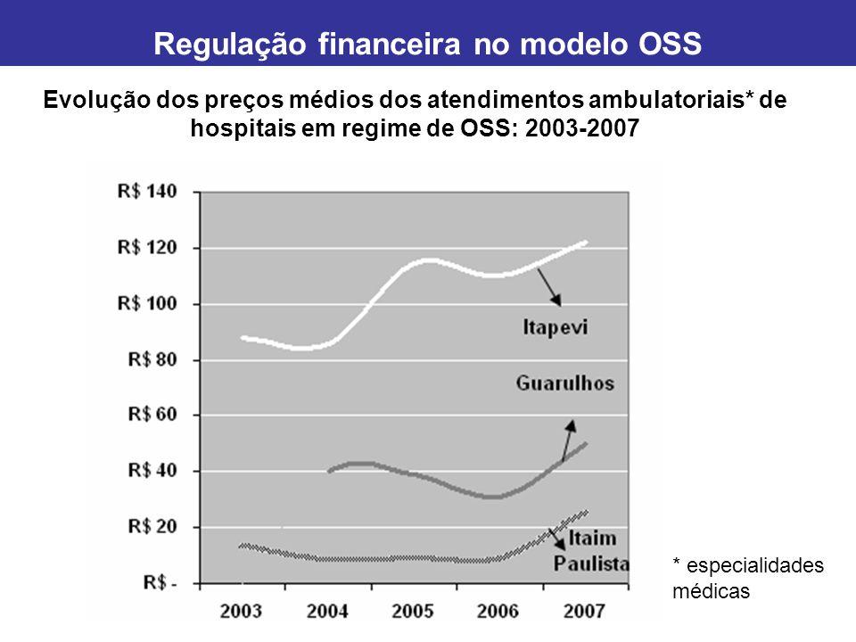Evolução dos preços médios dos atendimentos de urgência / emergência* de hospitais em regime de OSS: 2003-2007 * PS portas abertas Regulação financeira no modelo OSS