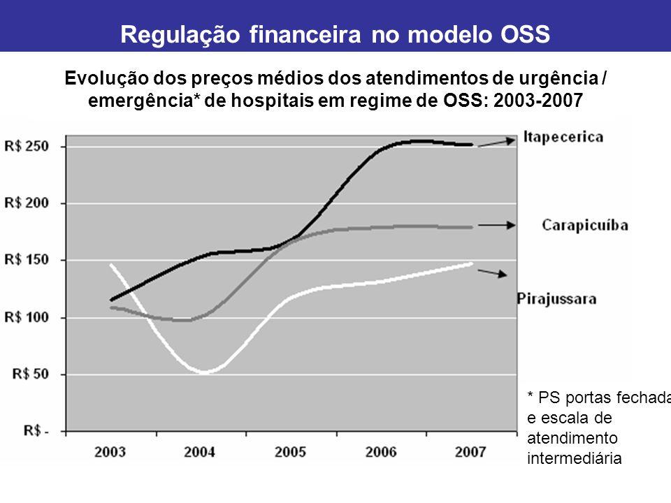 Evolução dos preços médios dos atendimentos de urgência / emergência* de hospitais em regime de OSS: 2003-2007 * PS portas fechadas e escala de atendimento reduzida Regulação financeira no modelo OSS