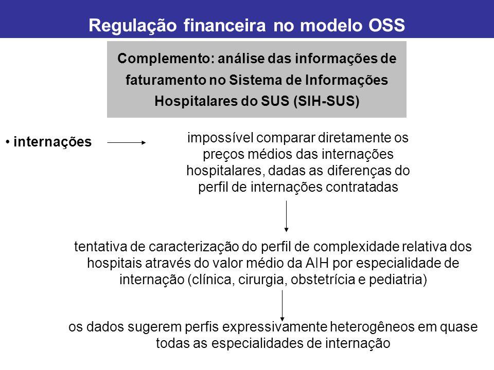 Evolução da razão entre o preço médio da internação contratada e o valor e o valor médio da AIH Regulação financeira no modelo OSS