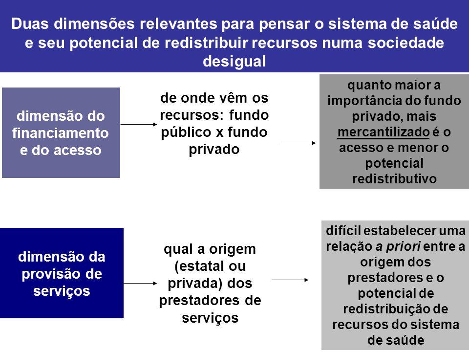 sistemas de saúde: fundo público x fundo privado Participação dos fundos públicos e privados no financiamento dos sistemas nacionais de saúde de países selecionados - 2005* * Brasil = 2006 Fonte: OECD Health Data 2007 - Selected Data e Carvalho (2006) fundos públicos fundos privados