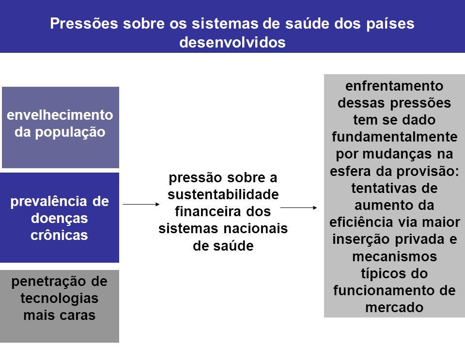 sistemas de saúde: fundo público x fundo privado Participação dos fundos públicos no financiamento dos sistemas nacionais de saúde de países selecionados – 1980-2005: relativa estabilidade Fonte: OECD Health Data 2007 - Selected Data 198019851990199520052000