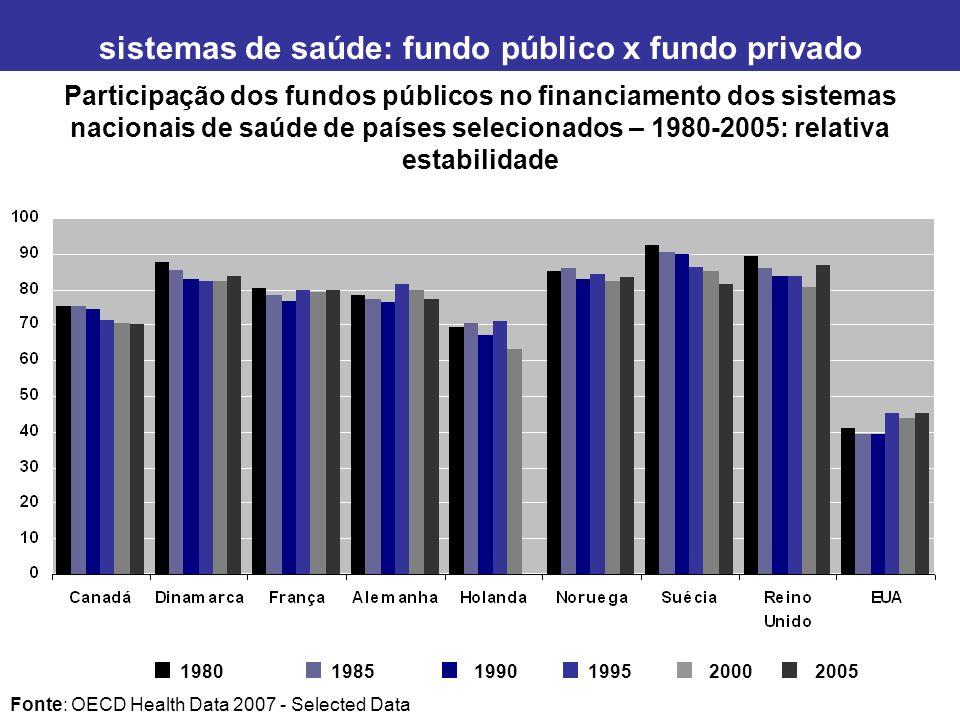 Sistema de Saúde no Brasil: financiamento, acesso e provisão dimensão do financiamento e acesso dimensão da provisão