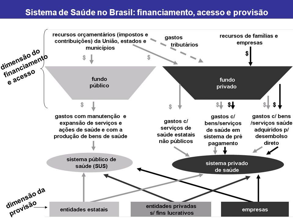 Brasil - dimensão do financiamento: fundo público x fundo privado Fonte: Carvalho (2006) Gasto total (público + privado): R$ 166 bilhões em 2006