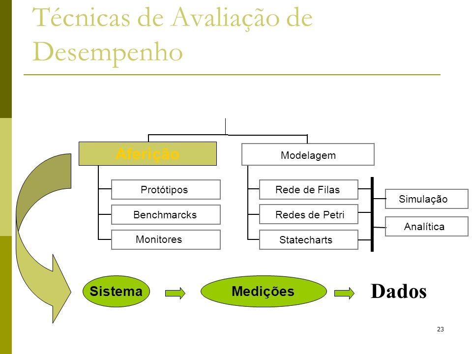 Técnicas de Avaliação de Desempenho 23 SistemaMedições Dados Protótipos Benchmarcks Monitores Aferição Rede de Filas Redes de Petri Statecharts Modela