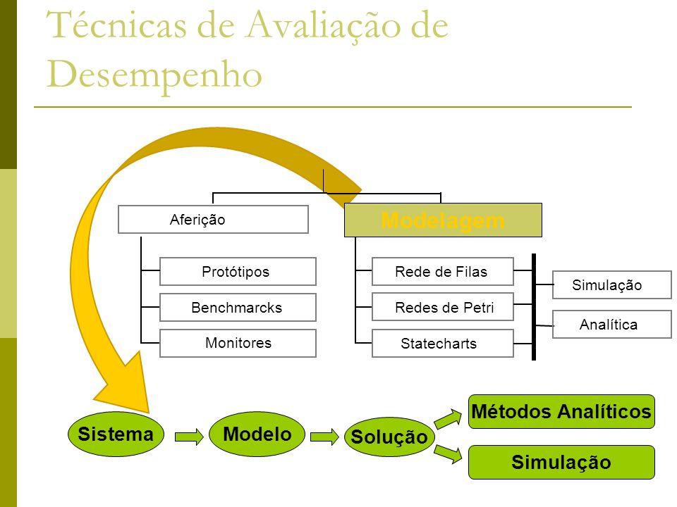 Técnicas de Avaliação de Desempenho 24 Modelo Solução Métodos Analíticos Simulação Sistema Protótipos Benchmarcks Monitores Aferição Rede de Filas Red