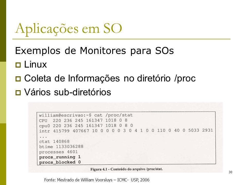 Exemplos de Monitores para SOs Linux Coleta de Informações no diretório /proc Vários sub-diretórios 30 Fonte: Mestrado de William Voorsluys – ICMC- US