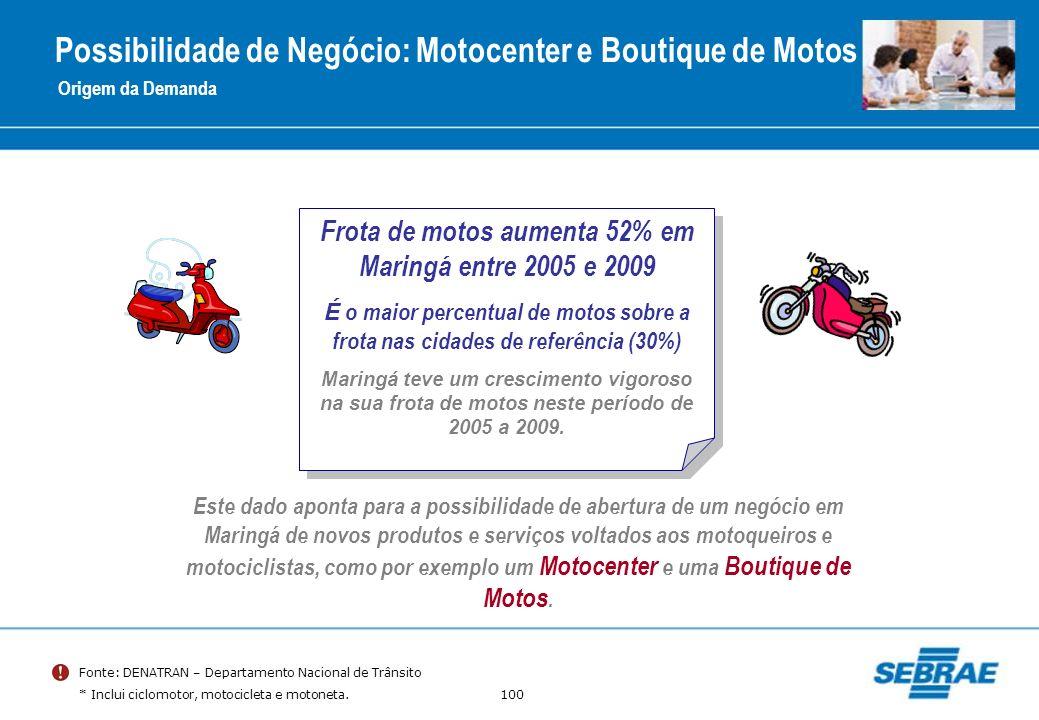 100 Possibilidade de Negócio: Motocenter e Boutique de Motos Origem da Demanda Frota de motos aumenta 52% em Maringá entre 2005 e 2009 É o maior perce