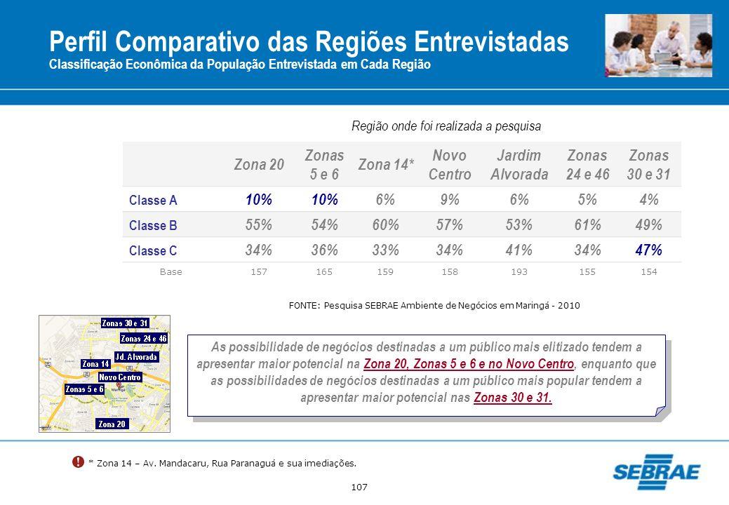 107 Região onde foi realizada a pesquisa Zona 20 Zonas 5 e 6 Zona 14* Novo Centro Jardim Alvorada Zonas 24 e 46 Zonas 30 e 31 Classe A 10% 6%9%6%5%4%