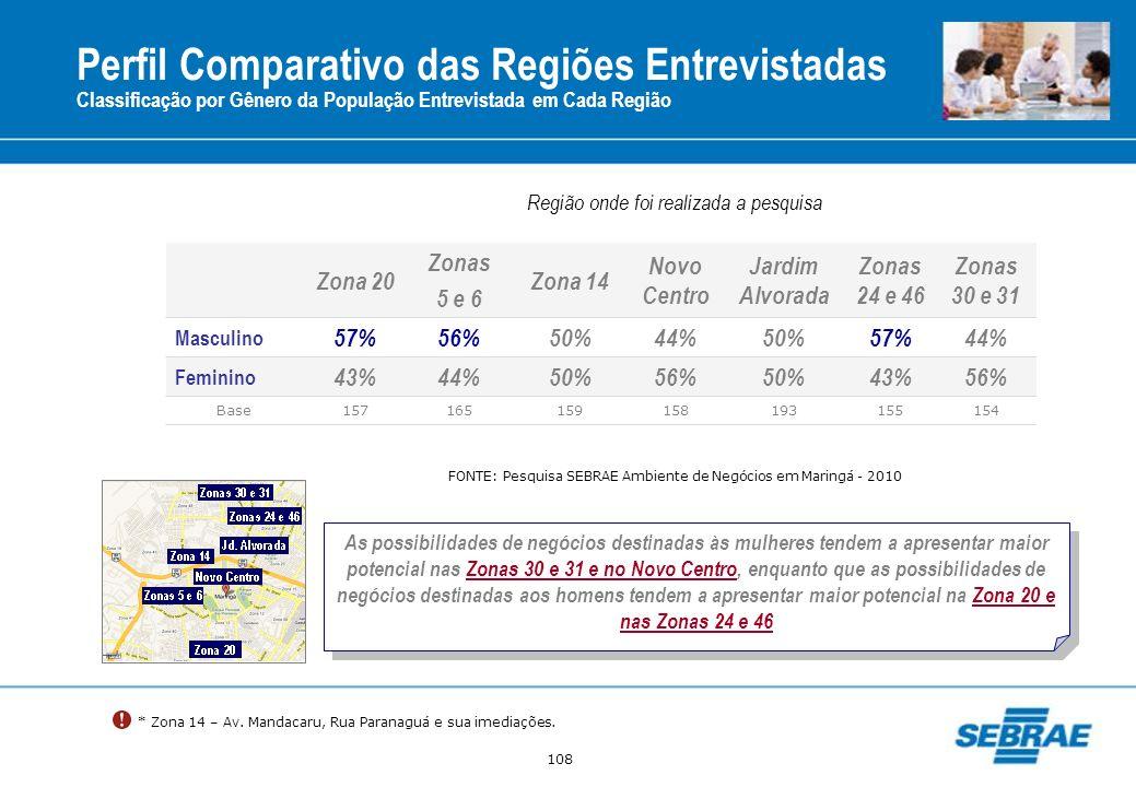 108 Zona 20 Zonas 5 e 6 Zona 14 Novo Centro Jardim Alvorada Zonas 24 e 46 Zonas 30 e 31 Masculino 57%56%50%44%50%57%44% Feminino 43%44%50%56%50%43%56%